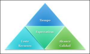 Triángulo de restricciones